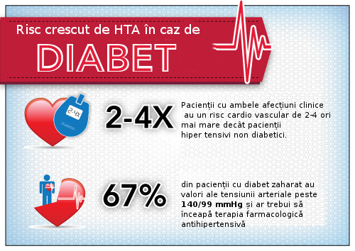 Diabetul zaharat și hipertensiunea arterială